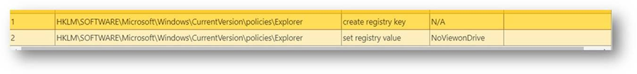Humble ransomware prevents explorer.exe from accessing local storage drives.