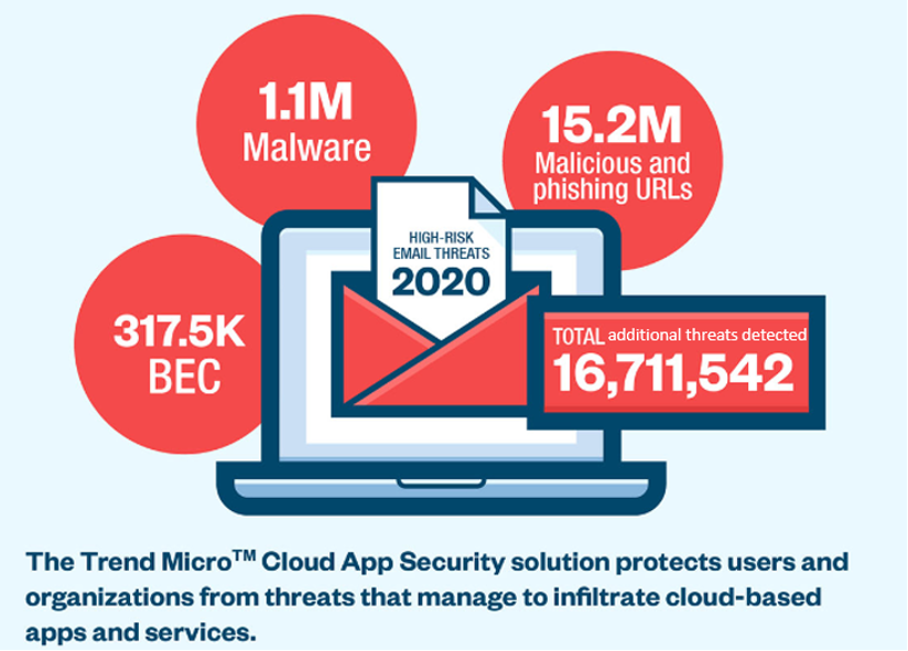 The Trend Micro Cloud App Security solution protects users and organizations from threats that manage to infiltrate cloud-based apps and services.