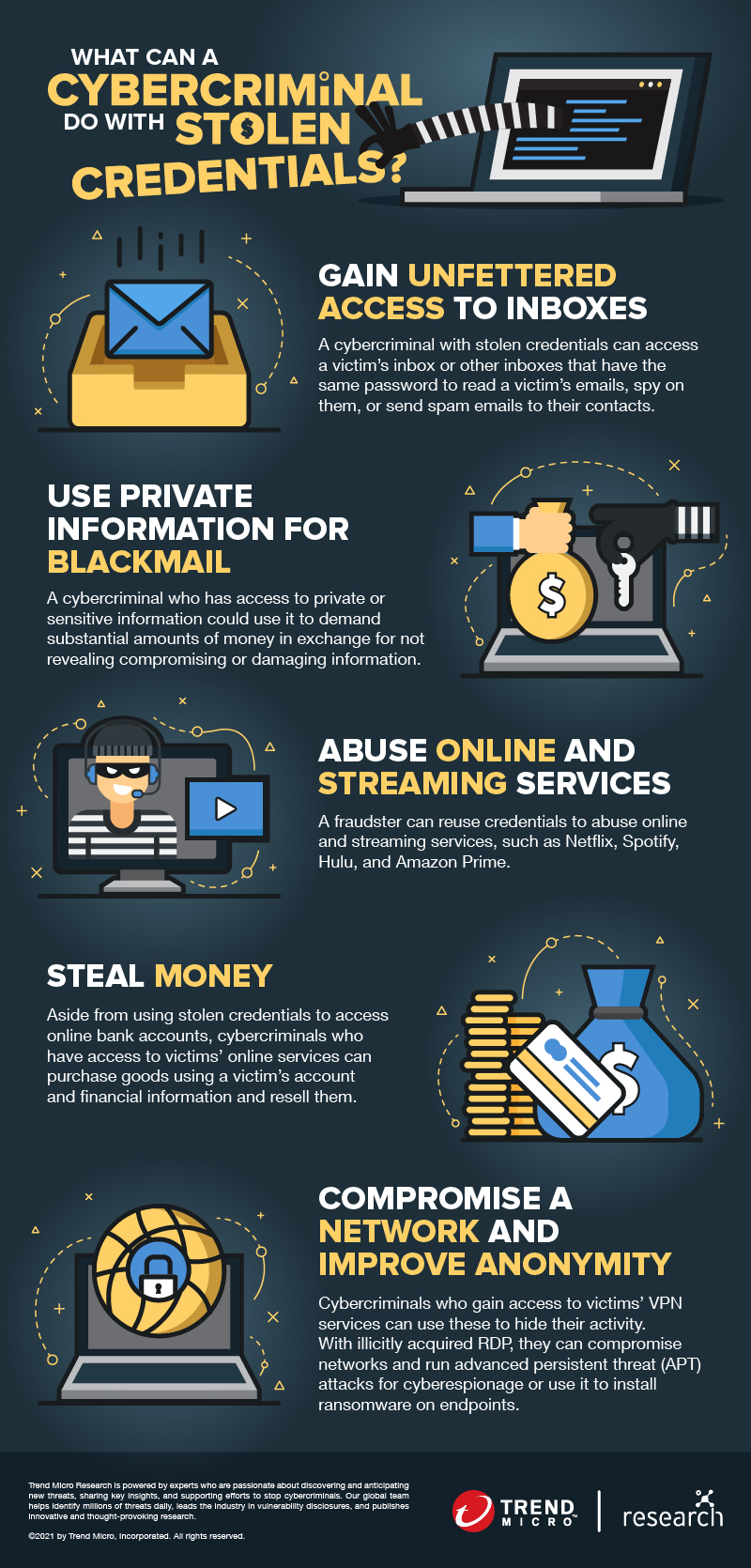 What can a cybercriminal do with stolen credentials