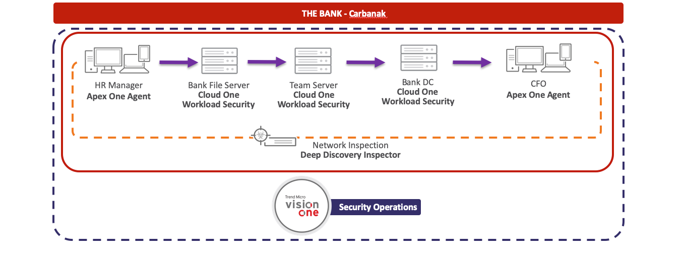 Carbanak evaluation environment with Trend Micro solution placement for both detection and prevention scenarios.