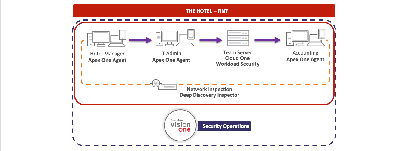 FIN7 evaluation environment with Trend Micro solution placement for both detection and prevention scenarios.