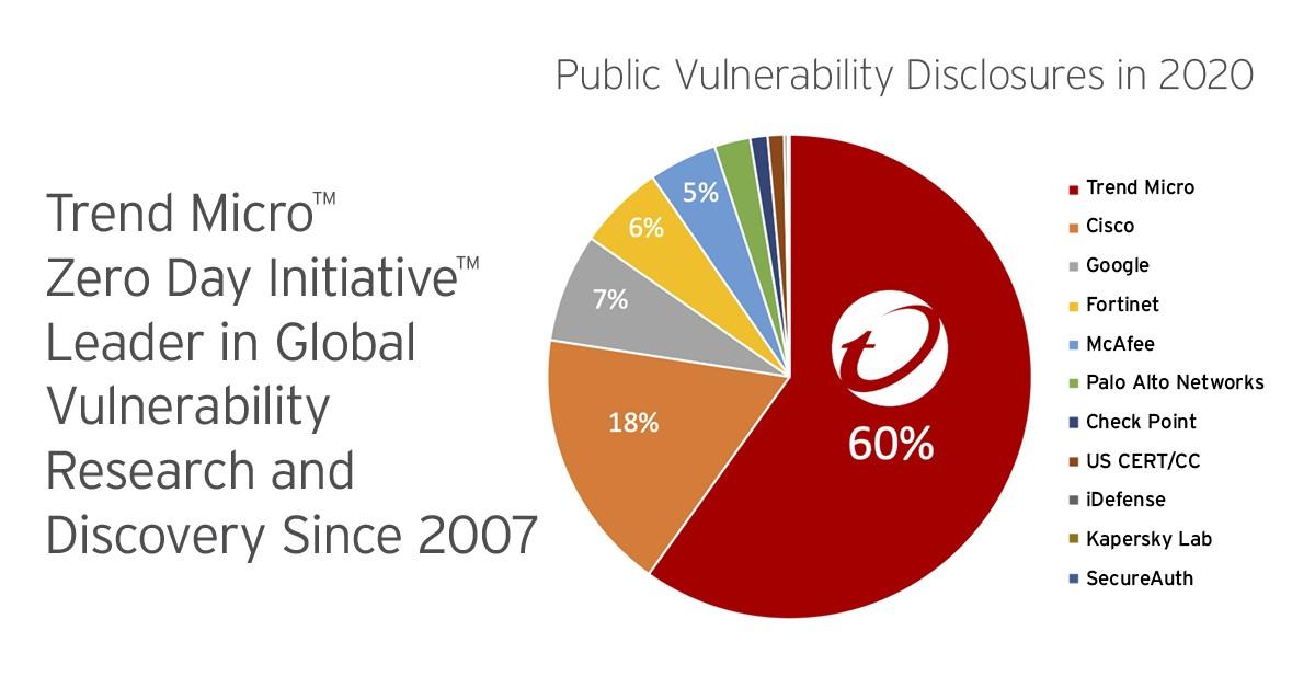 ZDI Tops Omdia Vulnerability Disclosures Again