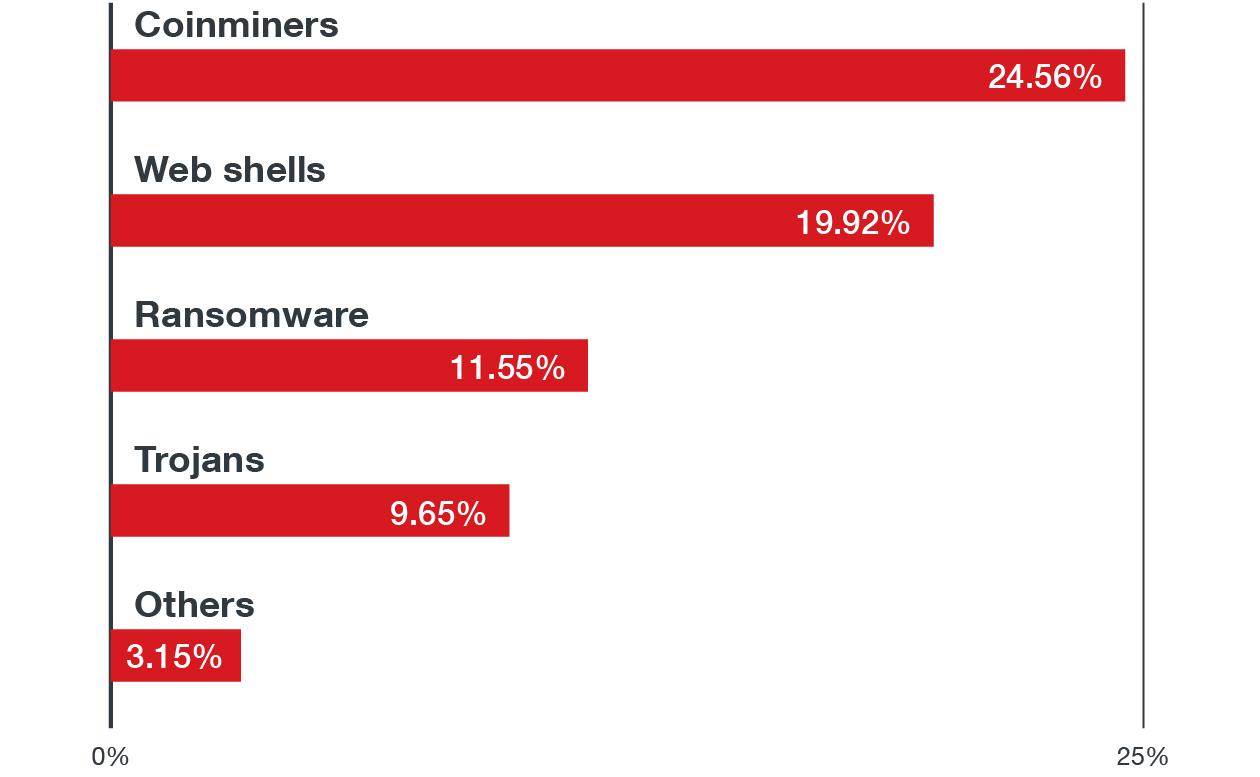 linux-threat-landscapes