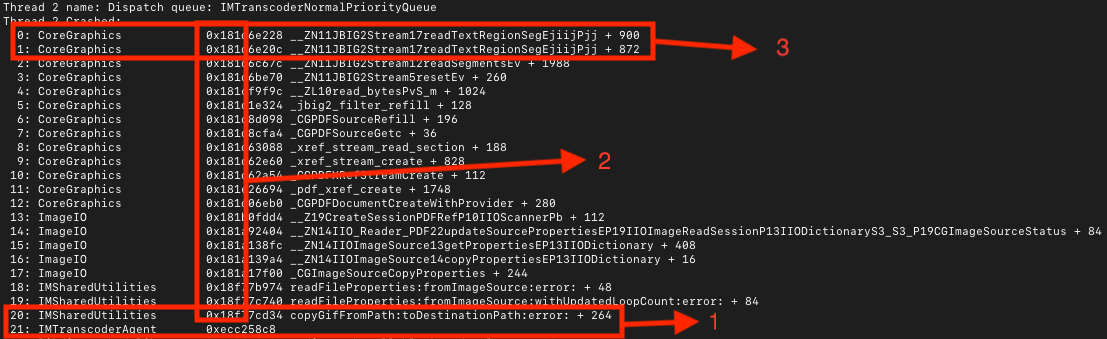 Image from Citizen Lab shows a Symbolicated Type Two crash for ForcedEntry on an iPhone 12 Pro Max running iOS 14.6. The red highlights from Trend Micro Research.