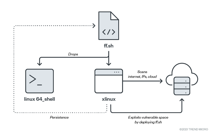 A diagram that shows the malicious script deploying two ELF binaries, linux64_shell and xlinux