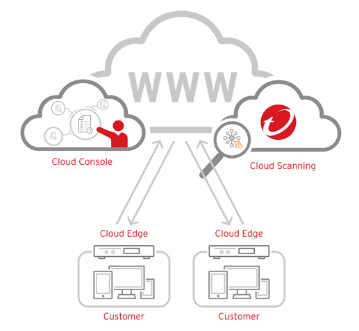 Cloud Edge™ Unified Threat Management Device | Trend Micro