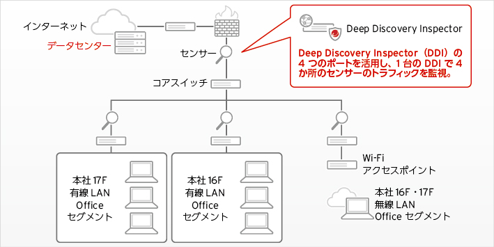 Deep Discovery Inspectorを活用した日本ビジネスシステムズ社内のネットワーク監視