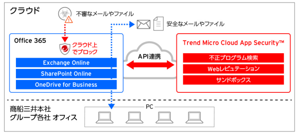 Trend Micro Cloud App Security™適用イメージ