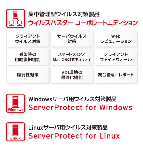 Trend Micro Campus Agreement for Endpointのサービス内容