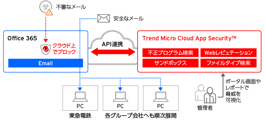 Trend Micro Cloud App Security™導入イメージ