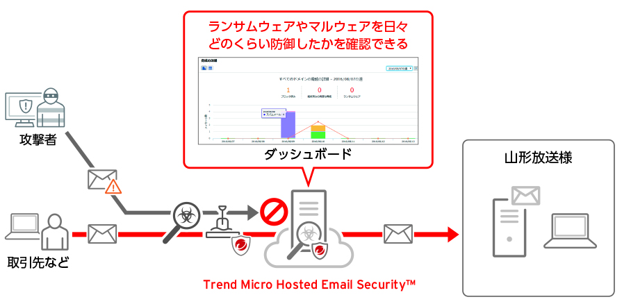 Trend Micro Hosted Email Security を適用した山形放送のメール環境