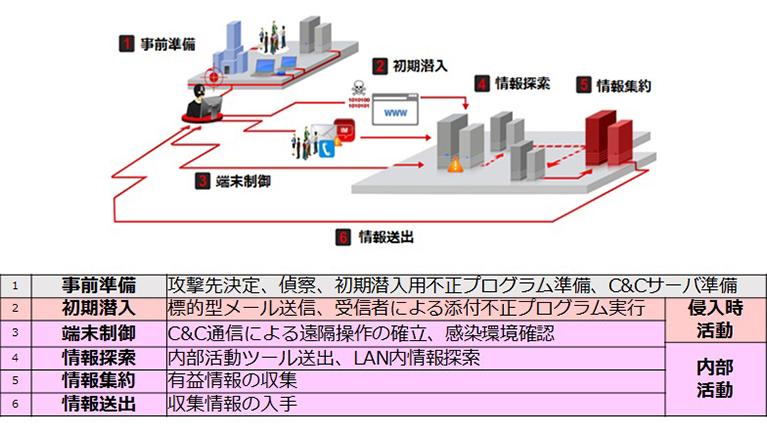 標的型サイバー攻撃最新動向   トレンドマイクロ