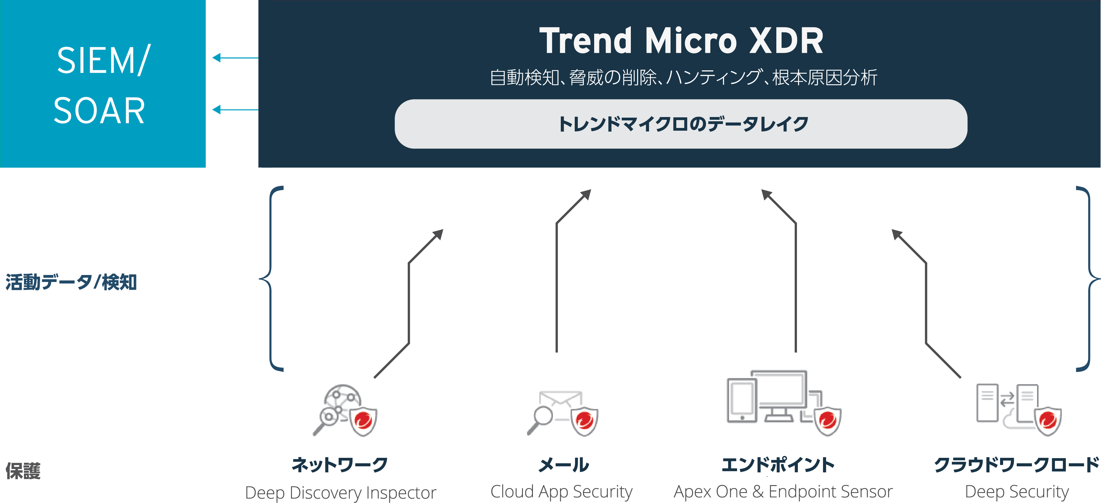 Managed XDR Diagram