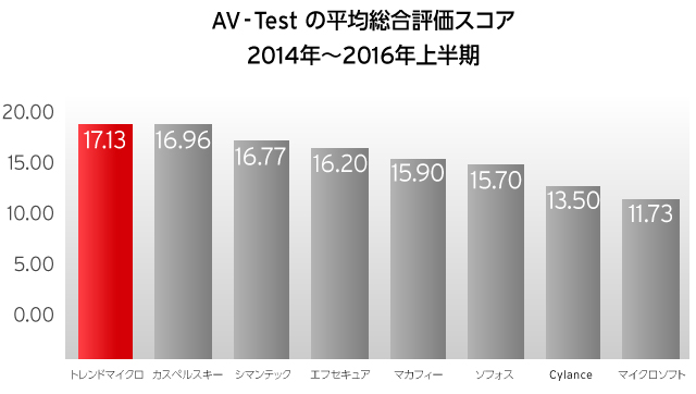 Cbp-2016-av-test Busiiness Scores