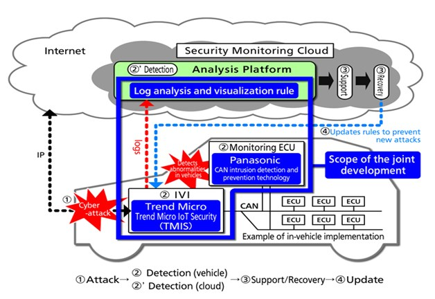 Security Monitoring Cloud